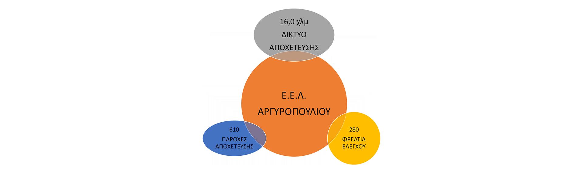 Δίκτυο Ακαθάρτων image