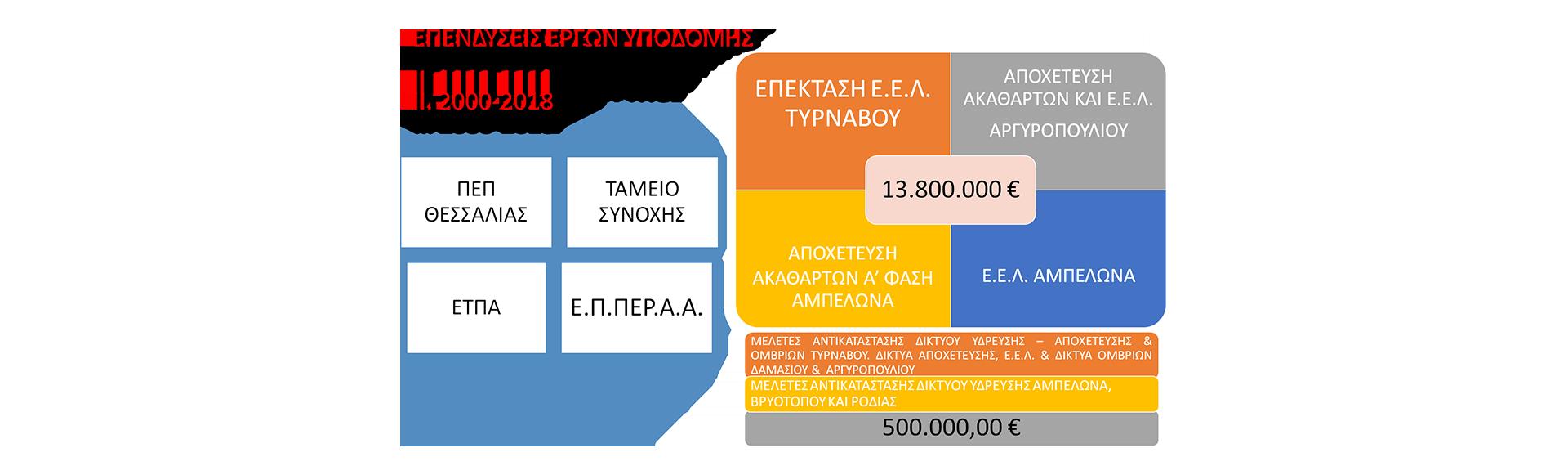 Υποδομές-Επενδύσεις